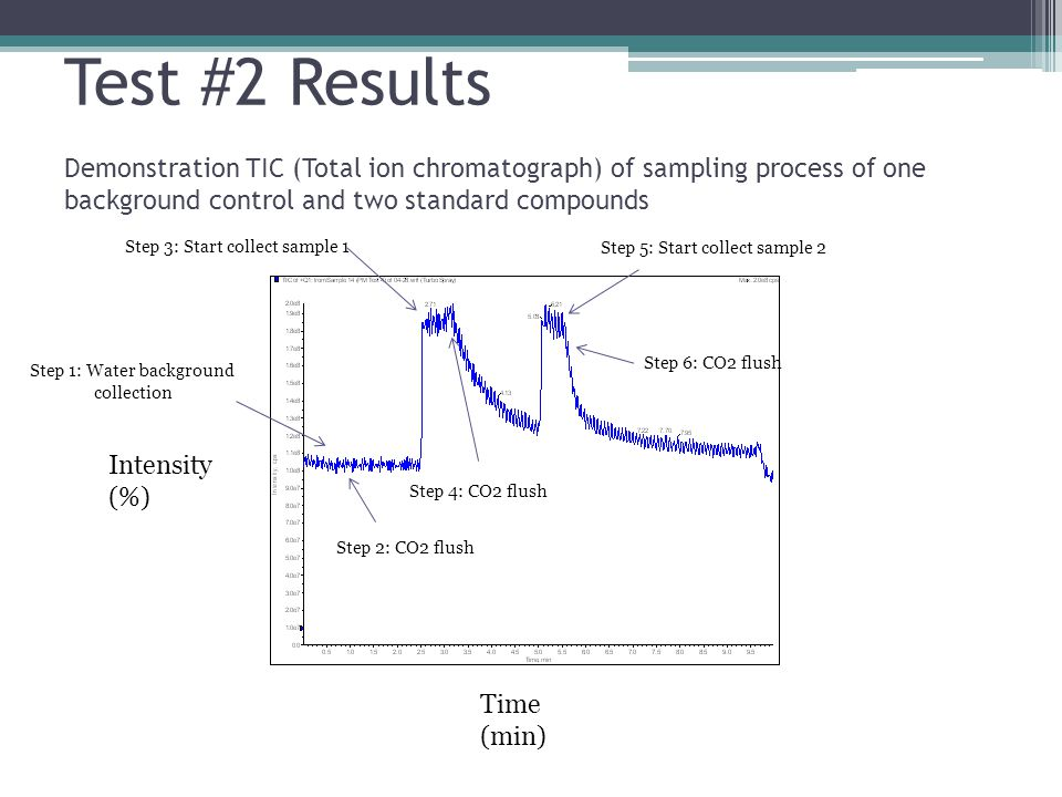 Test #2 Results Demonstration TIC (Total ion chromatograph) of sampling process of one background control and two standard compounds Step 3: Start collect sample 1 Step 5: Start collect sample 2 Step 4: CO2 flush Step 6: CO2 flush Step 1: Water background collection Step 2: CO2 flush Time (min) Intensity (%)
