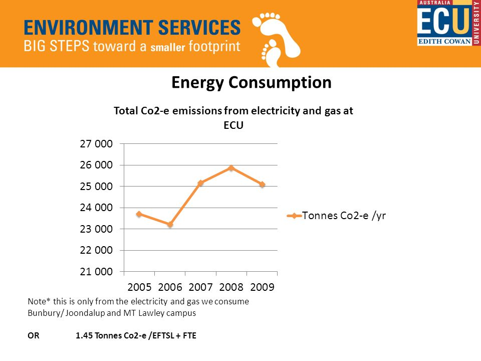 Energy Consumption Note* this is only from the electricity and gas we consume Bunbury/ Joondalup and MT Lawley campus OR 1.45 Tonnes Co2-e /EFTSL + FTE