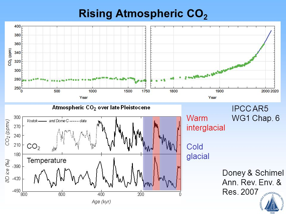 Rising Atmospheric CO 2 IPCC AR5 WG1 Chap.6 Doney & Schimel Ann.