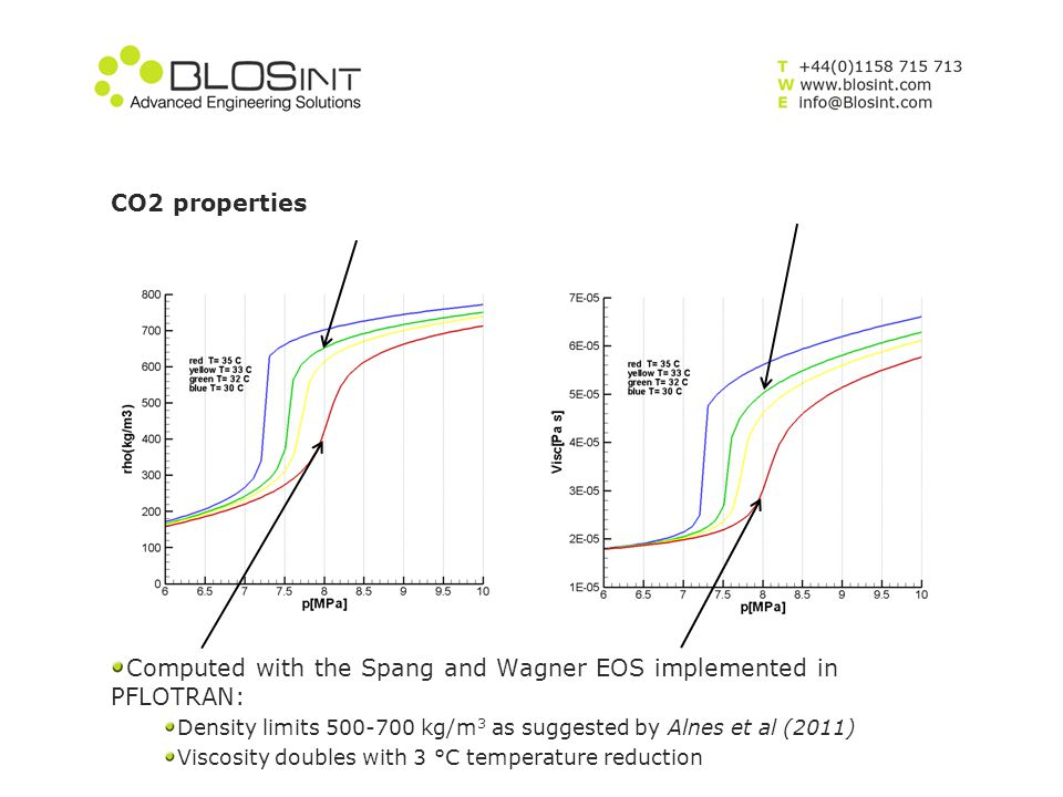 CO2 properties Computed with the Spang and Wagner EOS implemented in PFLOTRAN: Density limits 500-700 kg/m 3 as suggested by Alnes et al (2011) Viscos