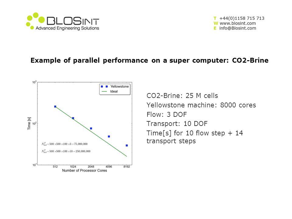 Geo-mechanics Model – Demo case: relative vertical displacement