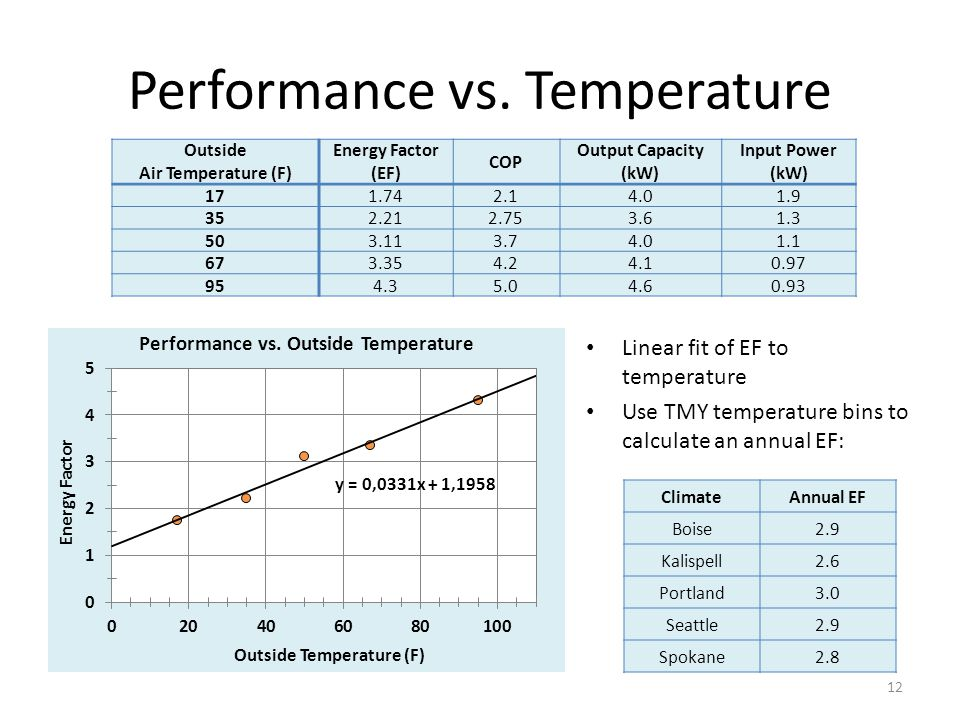 Performance vs. Temperature Linear fit of EF to temperature Use TMY temperature bins to calculate an annual EF: 12 ClimateAnnual EF Boise2.9 Kalispell