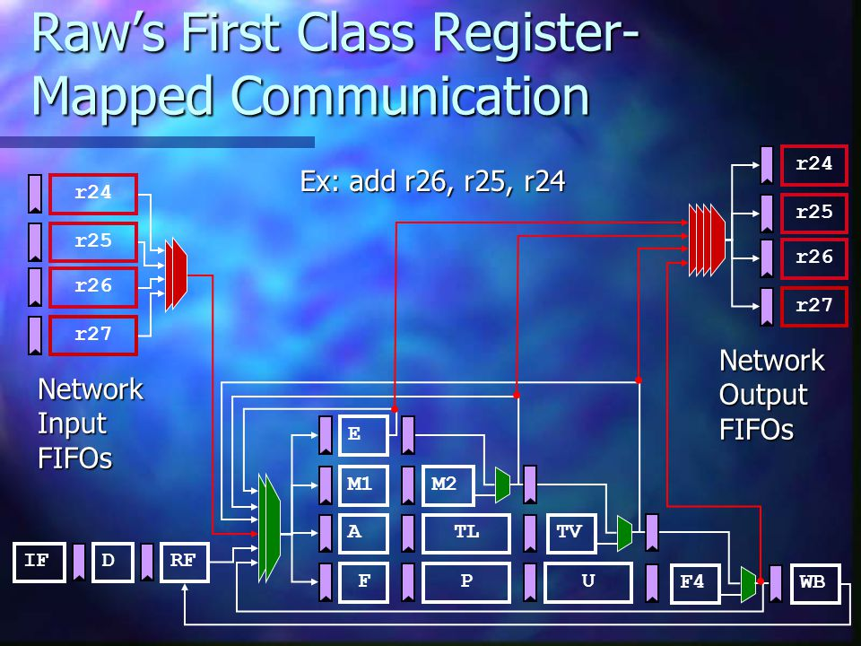 Raw's First Class Register- Mapped Communication IFRFD ATL M1M2 FP E U TV F4WB r26 r27 r25 r24 NetworkInputFIFOs r26 r27 r25 r24 NetworkOutputFIFOs Ex: add r26, r25, r24