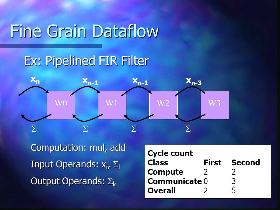 Fine Grain Dataflow Ex: Pipelined FIR Filter xnxn x n-1 x n-3 W1W2W0W3  Computation: mul, add Input Operands: x i,  l Output Operands:  k Cycle count ClassFirstSecond Compute22 Communicate03 Overall25