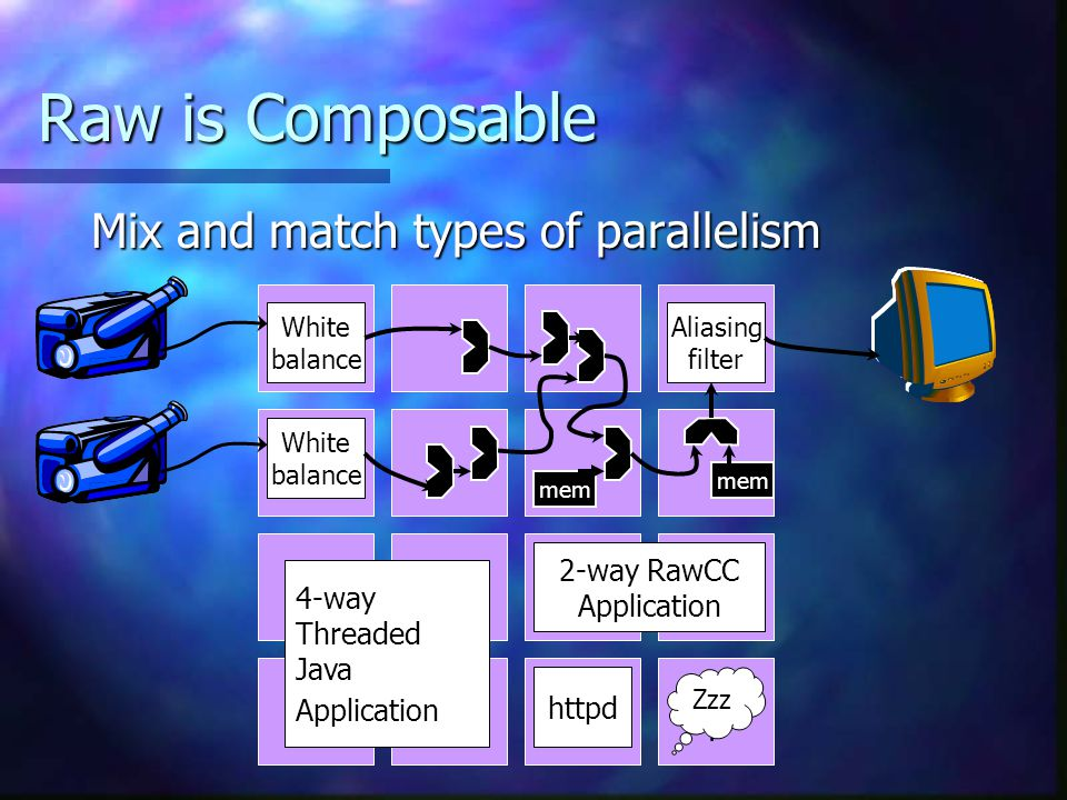 Raw is Composable Mix and match types of parallelism 4-way Threaded Java Application 2-way RawCC Application httpd White balance White balance Aliasing filter mem Zzz.