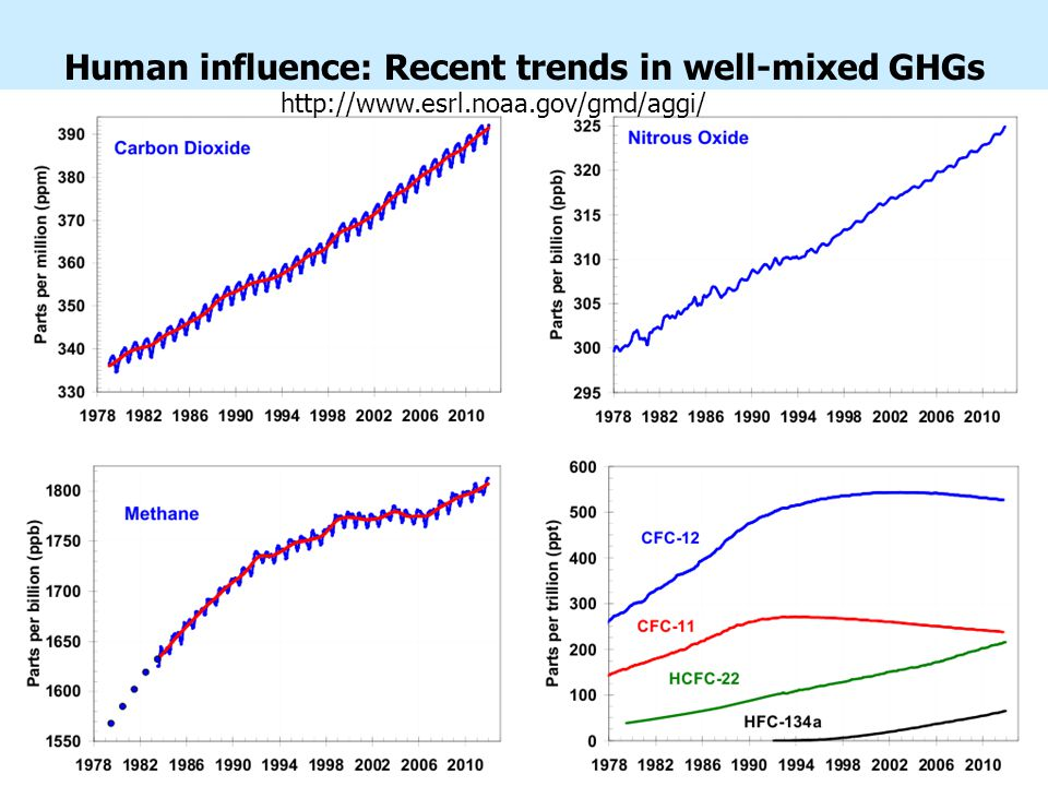 Human influence: Recent trends in well-mixed GHGs http://www.esrl.noaa.gov/gmd/aggi/