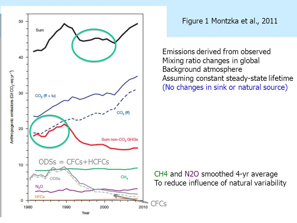 a et al Figure 1 Montzka et al., 2011 Emissions derived from observed Mixing ratio changes in global Background atmosphere Assuming constant steady-state lifetime (No changes in sink or natural source) CFCs ODSs = CFCs+HCFCs CH4 and N2O smoothed 4-yr average To reduce influence of natural variability