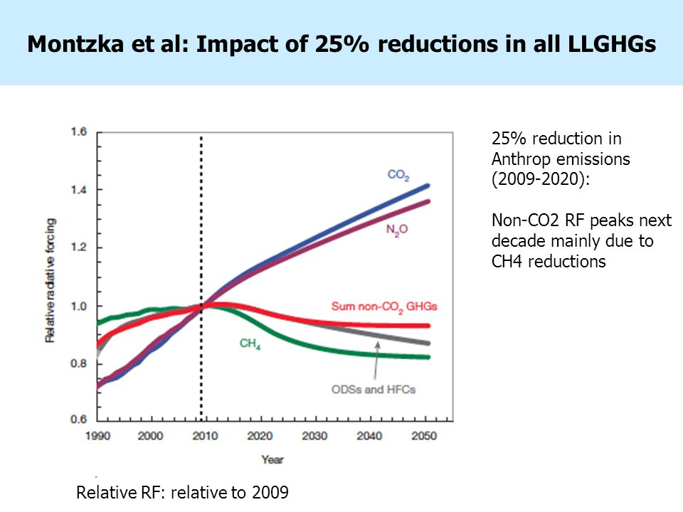 Montzka et al: Impact of 25% reductions in all LLGHGs 25% reduction in Anthrop emissions (2009-2020): Non-CO2 RF peaks next decade mainly due to CH4 reductions Relative RF: relative to 2009