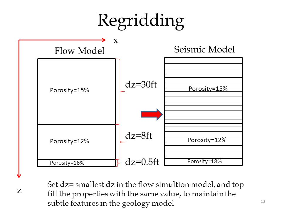 13 Regridding x z Flow Model dz=30ft dz=8ft dz=0.5ft Porosity=15% Porosity=12% Porosity=18% Porosity=15% Porosity=12% Porosity=18% Set dz= smallest dz in the flow simultion model, and top fill the properties with the same value, to maintain the subtle features in the geology model Seismic Model