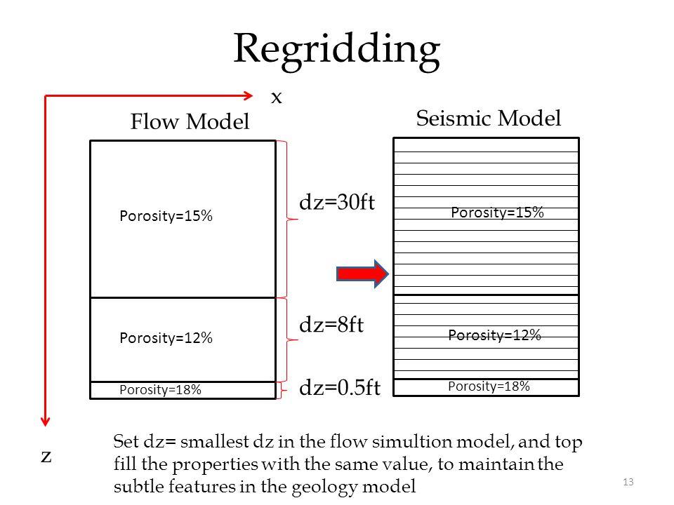 13 Regridding x z Flow Model dz=30ft dz=8ft dz=0.5ft Porosity=15% Porosity=12% Porosity=18% Porosity=15% Porosity=12% Porosity=18% Set dz= smallest dz