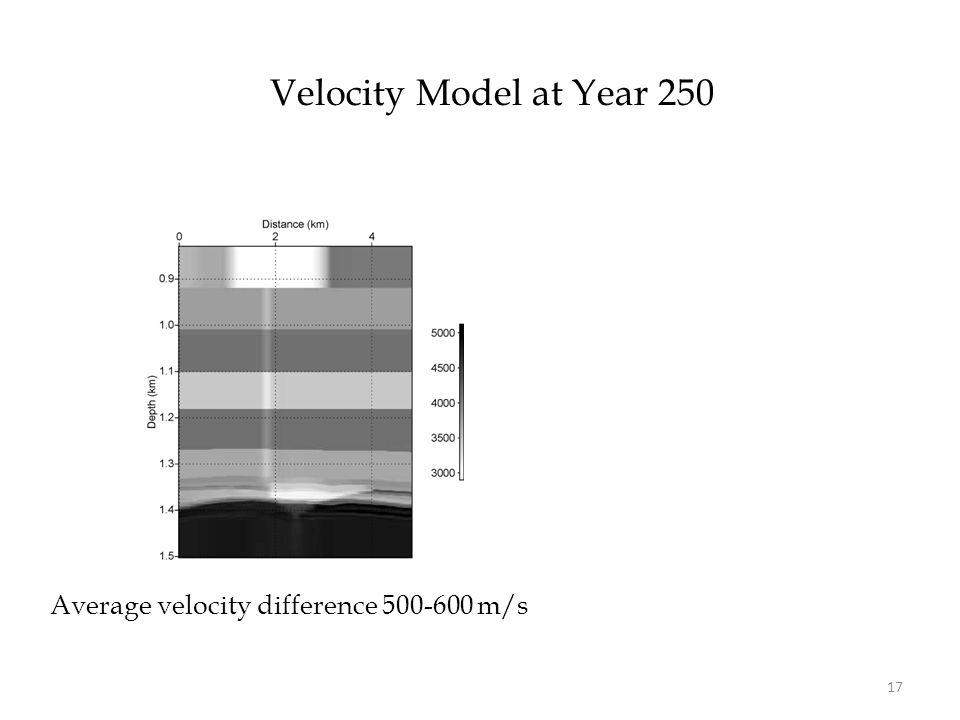 Velocity Model at Year 250 17 Average velocity difference 500-600 m/s