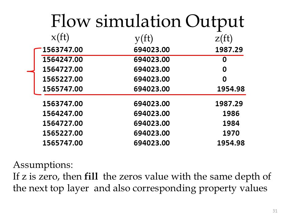 Flow simulation Output 31 Assumptions: If z is zero, then fill the zeros value with the same depth of the next top layer and also corresponding property values 1563747.00 694023.00 1987.29 1564247.00 694023.00 0 1564727.00 694023.00 0 1565227.00 694023.00 0 1565747.00 694023.00 1954.98 x(ft) y(ft)z(ft) 1563747.00 694023.00 1987.29 1564247.00 694023.00 1986 1564727.00 694023.00 1984 1565227.00 694023.00 1970 1565747.00 694023.00 1954.98