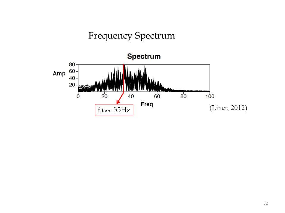 Frequency Spectrum Freq Amp 32 (Liner, 2012) f dom : 35Hz
