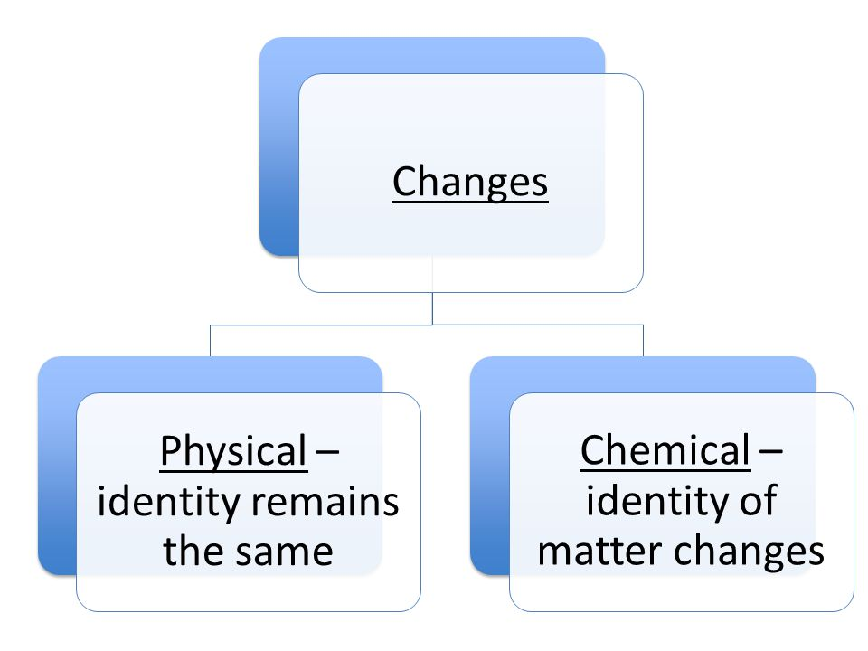 Changes Physical – identity remains the same Chemical – identity of matter changes