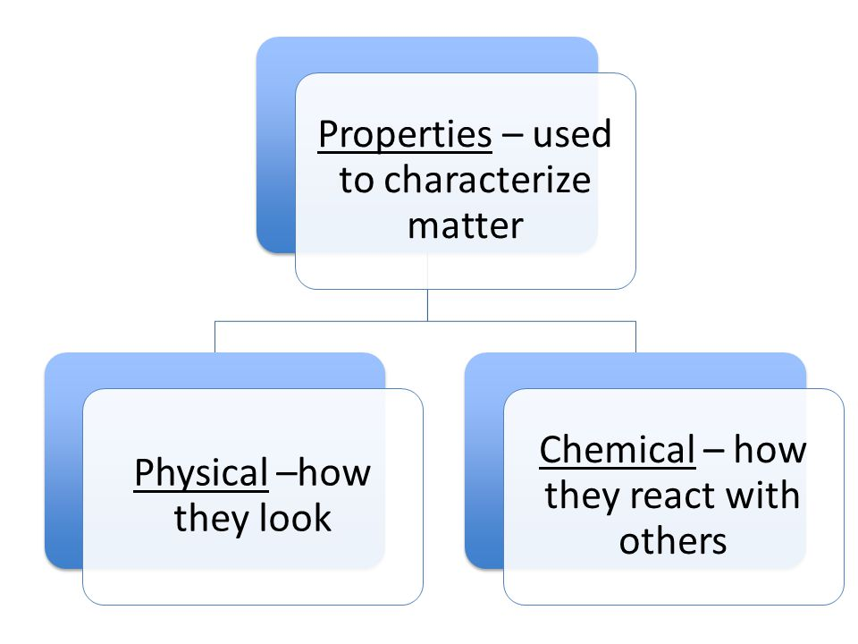 Properties – used to characterize matter Physical –how they look Chemical – how they react with others