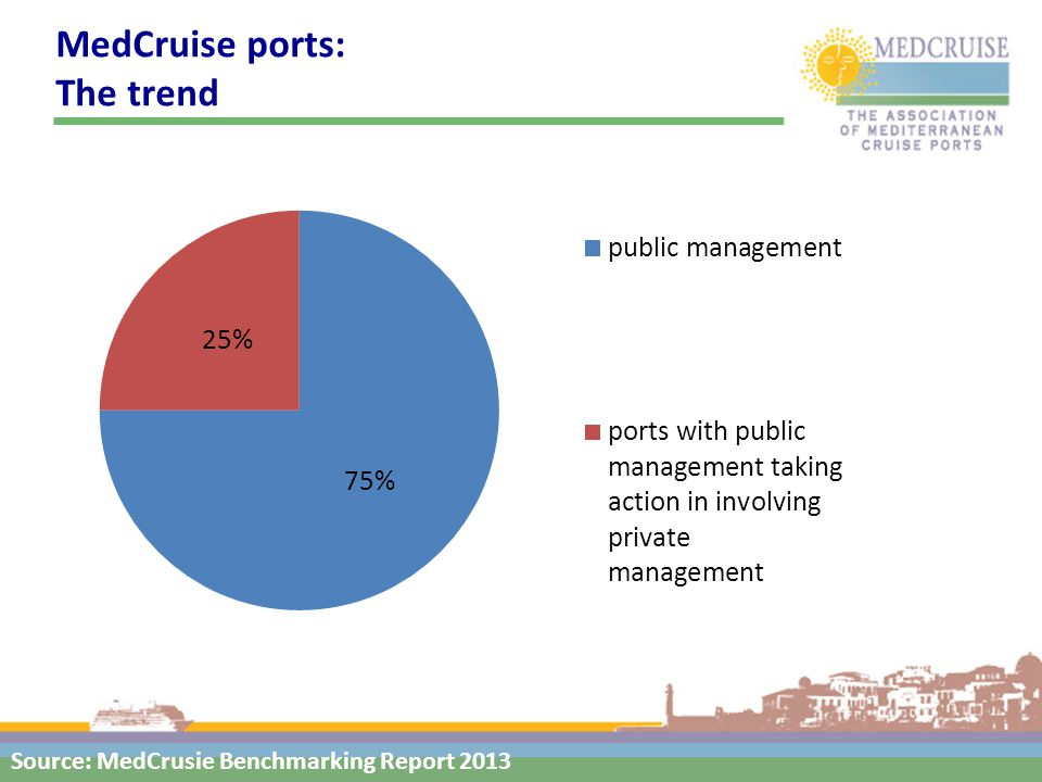 MedCruise ports: The trend Source: MedCrusie Benchmarking Report 2013