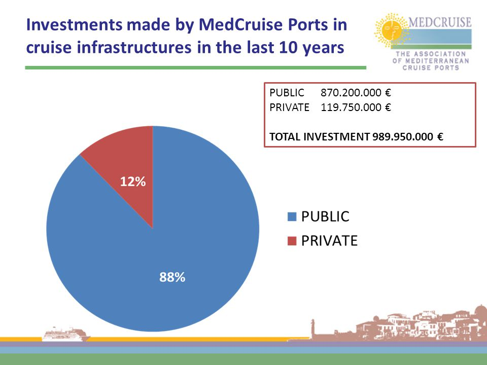 Investments made by MedCruise Ports in cruise infrastructures in the last 10 years PUBLIC 870.200.000 € PRIVATE 119.750.000 € TOTAL INVESTMENT 989.950.000 €