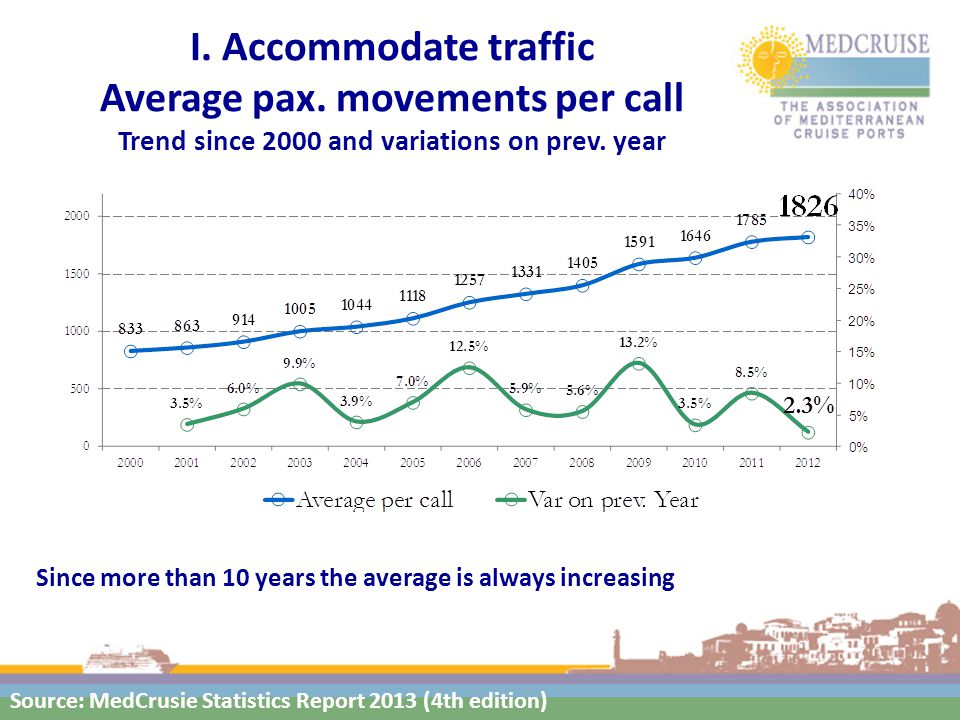 I. Accommodate traffic Average pax. movements per call Trend since 2000 and variations on prev.