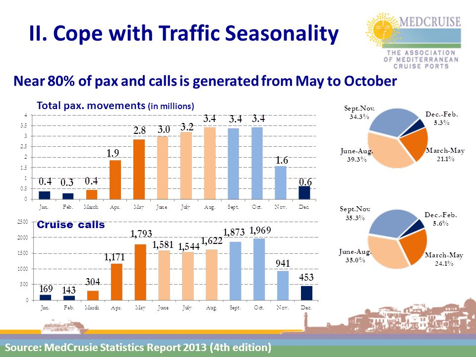 II. Cope with Traffic Seasonality Total pax.