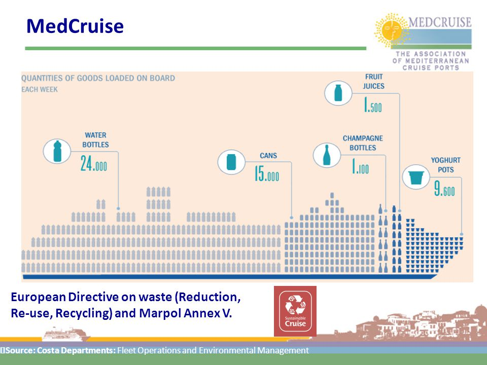MedCruise Source: Costa Departments: Fleet Operations and Environmental Management European Directive on waste (Reduction, Re-use, Recycling) and Marpol Annex V.