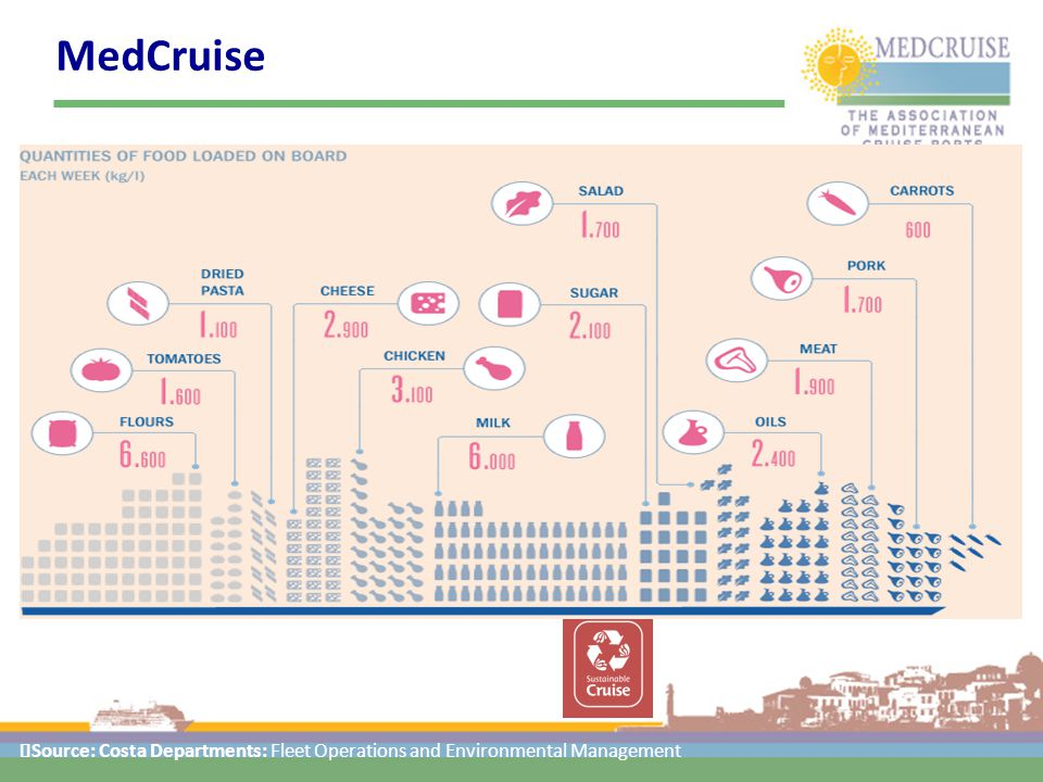 MedCruise Source: Costa Departments: Fleet Operations and Environmental Management