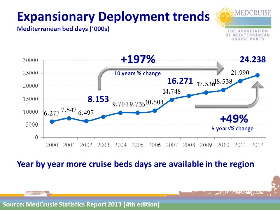 Expansionary Deployment trends Mediterranean bed days ('000s) +197% 10 years % change +49% 5 years% change Year by year more cruise beds days are available in the region 8.153 24.238 16.271 Source: MedCrusie Statistics Report 2013 (4th edition)