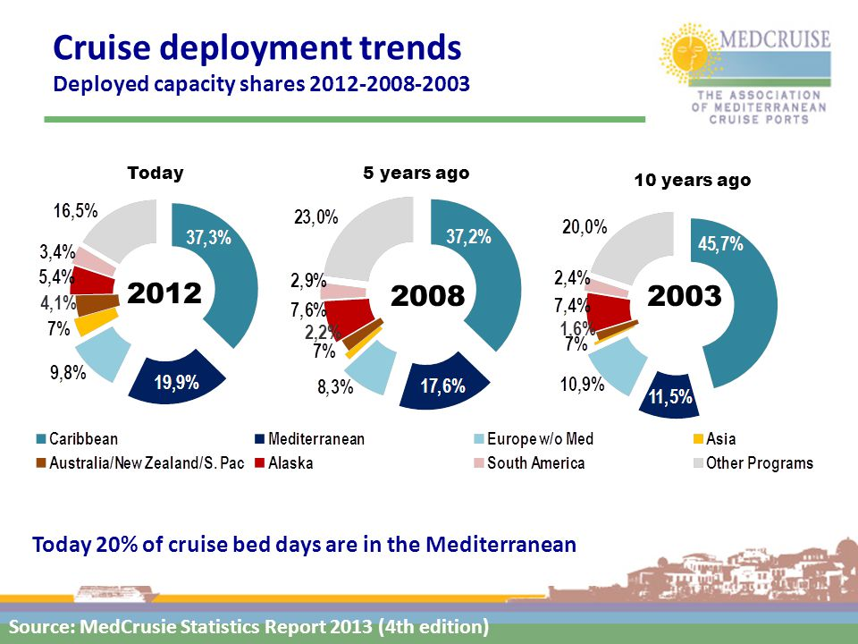 Cruise deployment trends Deployed capacity shares 2012-2008-2003 2012 20082003 10 years ago 5 years agoToday Today 20% of cruise bed days are in the Mediterranean Source: MedCrusie Statistics Report 2013 (4th edition)