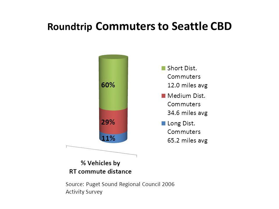 Roundtrip Commuters to Seattle CBD Source: Puget Sound Regional Council 2006 Activity Survey