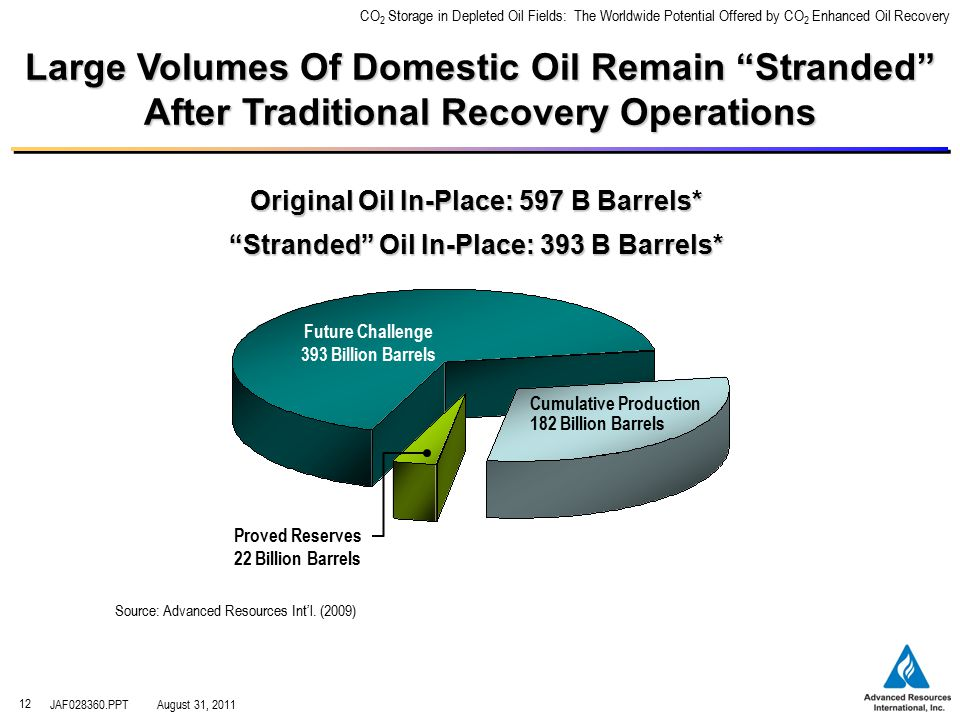 CO 2 Storage in Depleted Oil Fields: The Worldwide Potential Offered by CO 2 Enhanced Oil Recovery JAF028360.PPTAugust 31, 2011 12 Large Volumes Of Domestic Oil Remain Stranded After Traditional Recovery Operations Original Oil In-Place: 597 B Barrels* Stranded Oil In-Place: 393 B Barrels* Proved Reserves 22 Billion Barrels Future Challenge 393 Billion Barrels Cumulative Production 182 Billion Barrels Source: Advanced Resources Int'l.