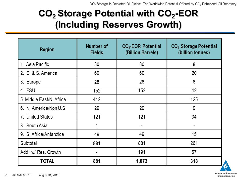 CO 2 Storage in Depleted Oil Fields: The Worldwide Potential Offered by CO 2 Enhanced Oil Recovery JAF028360.PPTAugust 31, 2011 21 CO 2 Storage Potential with CO 2 -EOR (Including Reserves Growth) Region Number of Fields CO 2 -EOR Potential (Billion Barrels) CO 2 Storage Potential (billion tonnes) 1.