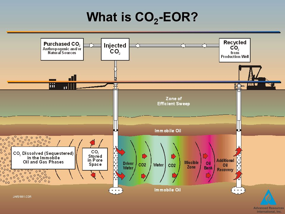 CO 2 Storage in Depleted Oil Fields: The Worldwide Potential Offered by CO 2 Enhanced Oil Recovery JAF028360.PPTAugust 31, 2011 3 What is CO 2 -EOR?