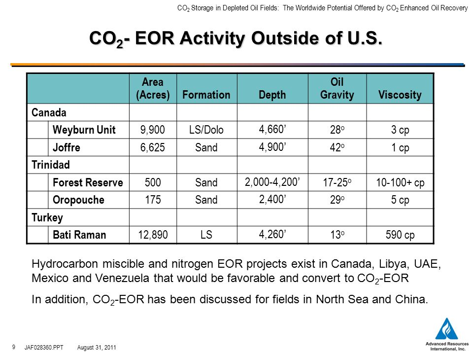 CO 2 Storage in Depleted Oil Fields: The Worldwide Potential Offered by CO 2 Enhanced Oil Recovery JAF028360.PPTAugust 31, 2011 10 Poster Child for Integrating CO 2 -EOR and CO 2 Storage Regina Weyburn CO 2 Beulah North Dakota Saskatchewan Montana Manitoba Canada USA Source: EnCana, 2005 Largest CO 2 EOR project in Canada: –OOIP 1.4 Bbbls –200 MMB incremental oil from CO 2 -EOR World's largest geological CO 2 storage project: –2.4 MMt/year (current) –13 MMt to date –30 MMt with EOR –55 MMt with EOR/sequestration (compared to 60 MMt from incremental oil from CO 2 -EOR) A 200 mile CO 2 pipeline connects the Coal Gasification Plant at Beulah, ND with the Weyburn oil field in Canada.