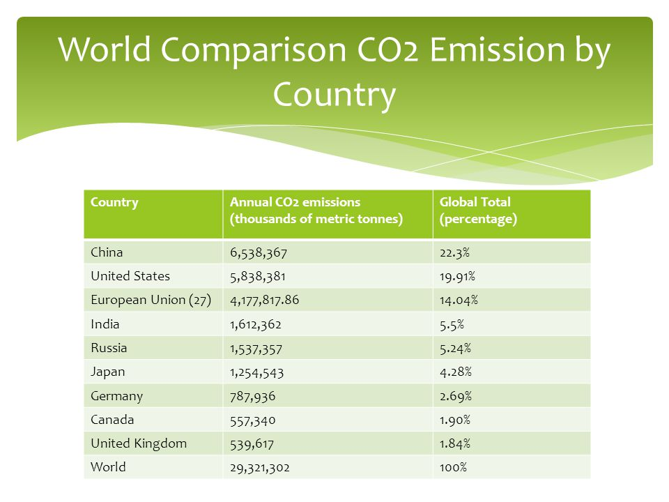 CountryAnnual CO2 emissions (thousands of metric tonnes) Global Total (percentage) China6,538,36722.3% United States5,838,38119.91% European Union (27)4,177,817.8614.04% India1,612,3625.5% Russia1,537,3575.24% Japan1,254,5434.28% Germany787,9362.69% Canada557,3401.90% United Kingdom539,6171.84% World29,321,302100% World Comparison CO2 Emission by Country