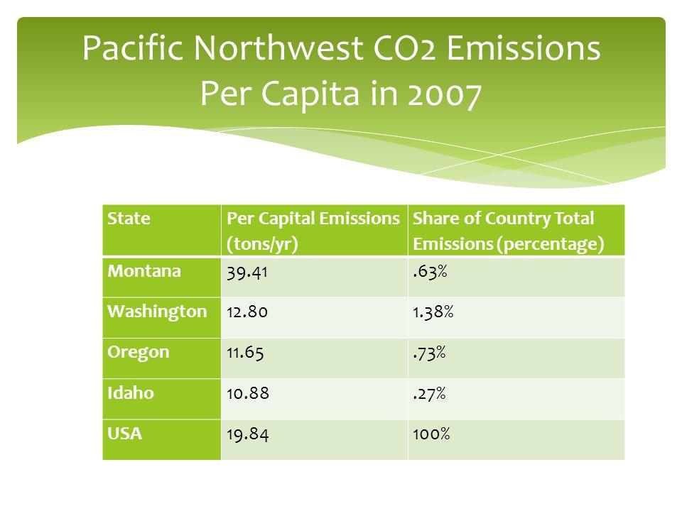 State Per Capital Emissions (tons/yr) Share of Country Total Emissions (percentage) Montana39.41.63% Washington12.801.38% Oregon11.65.73% Idaho10.88.2