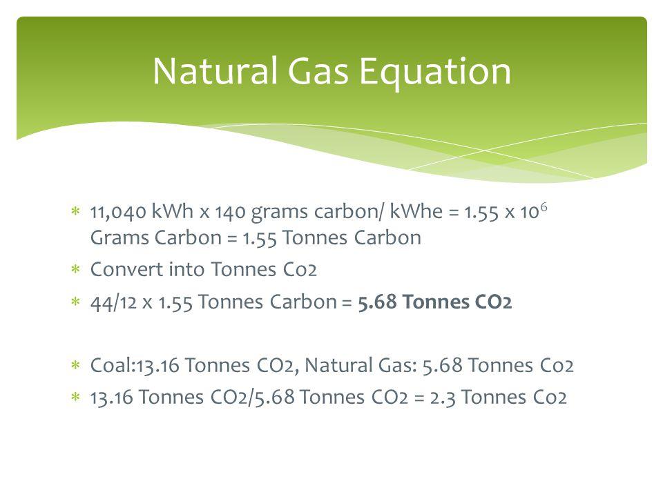  11,040 kWh x 140 grams carbon/ kWhe = 1.55 x 10 6 Grams Carbon = 1.55 Tonnes Carbon  Convert into Tonnes Co2  44/12 x 1.55 Tonnes Carbon = 5.68 To
