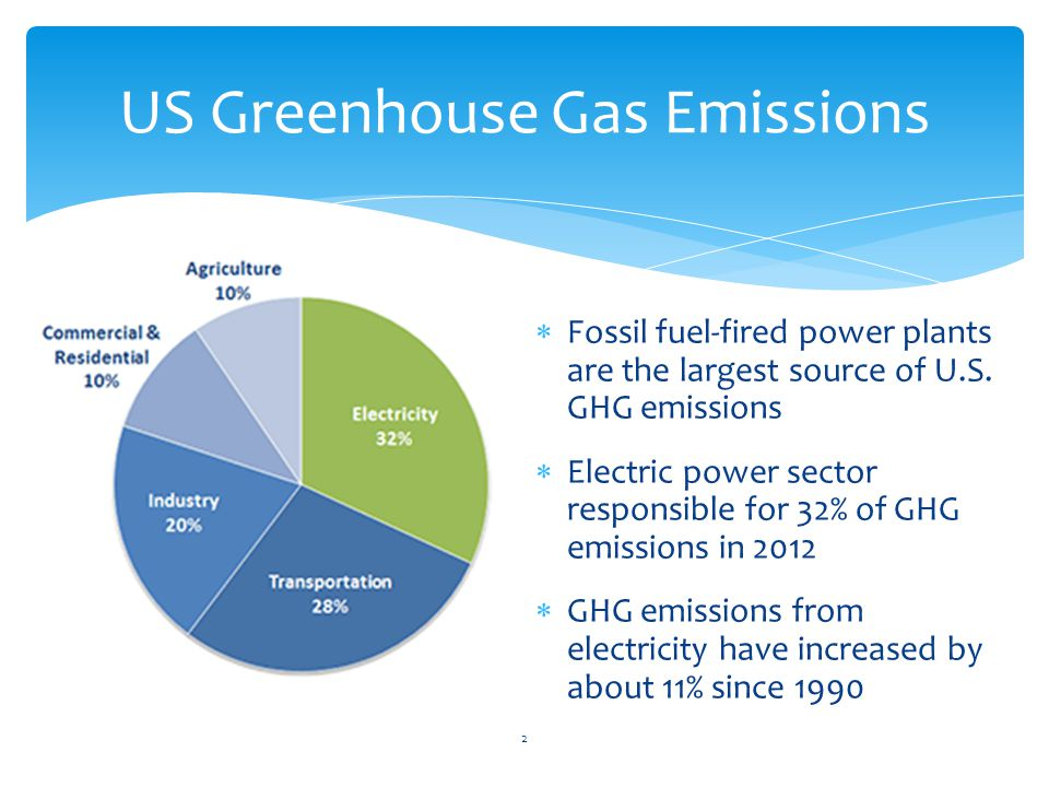  Fossil fuel-fired power plants are the largest source of U.S.