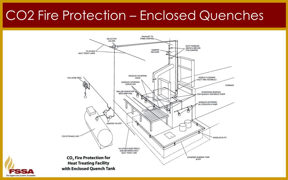 CO2 Fire Protection – Enclosed Quenches