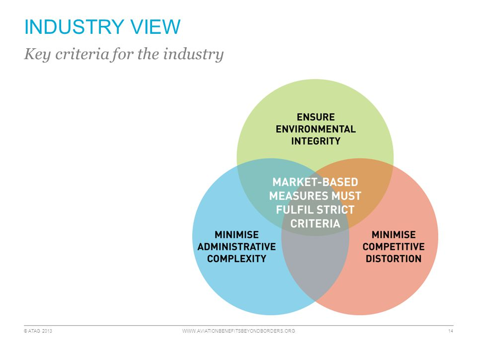 © ATAG 2013 WWW.AVIATIONBENEFITSBEYONDBORDERS.ORG 14 INDUSTRY VIEW Key criteria for the industry