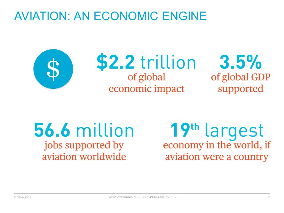 © ATAG 2013 WWW.AVIATIONBENEFITSBEYONDBORDERS.ORG 2 AVIATION: AN ECONOMIC ENGINE $