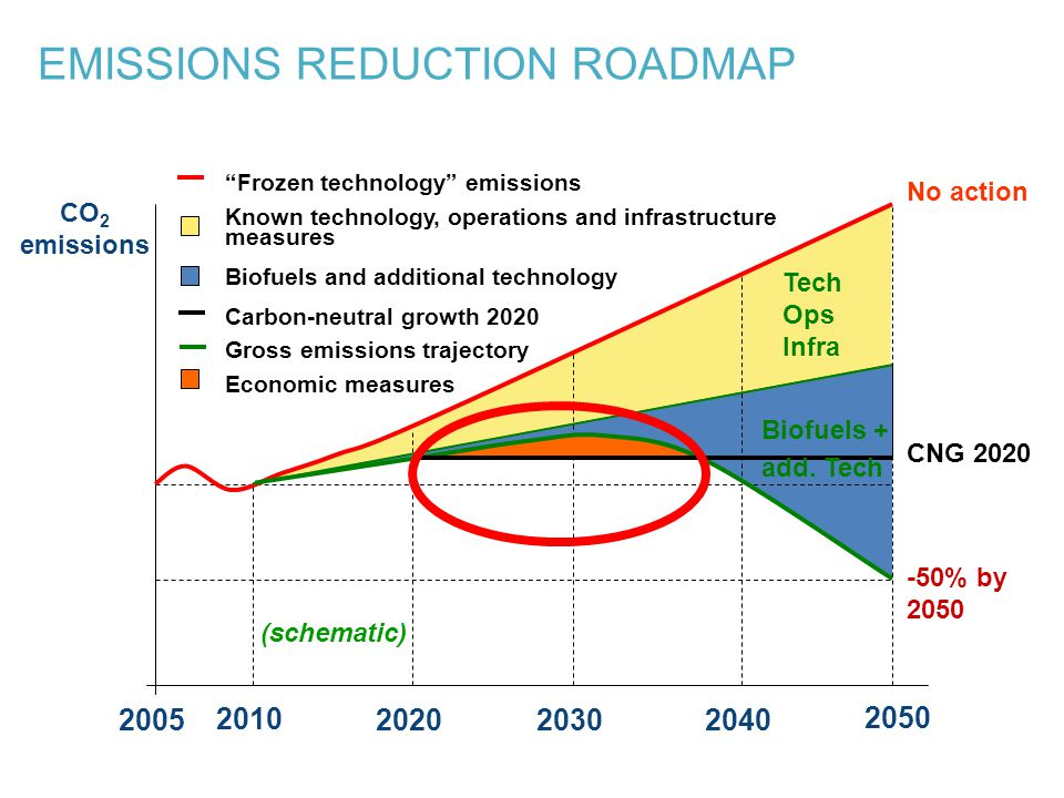 2005 2050 2020 Tech Ops Infra No action CNG 2020 20302040 -50% by 2050 CO 2 emissions 2010 Frozen technology emissions Known technology, operations and infrastructure measures Biofuels and additional technology Carbon-neutral growth 2020 Gross emissions trajectory Economic measures Biofuels + add.