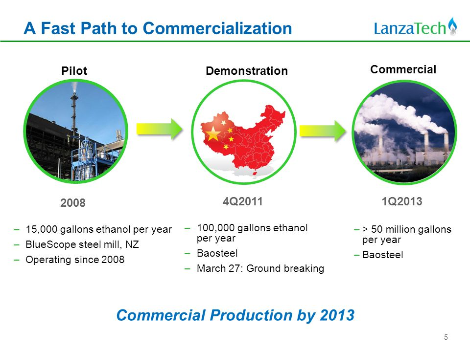 –15,000 gallons ethanol per year –BlueScope steel mill, NZ –Operating since 2008 –100,000 gallons ethanol per year –Baosteel –March 27: Ground breaking –> 50 million gallons per year –Baosteel 2008 4Q2011 1Q2013 PilotDemonstration Commercial Commercial Production by 2013 A Fast Path to Commercialization 5