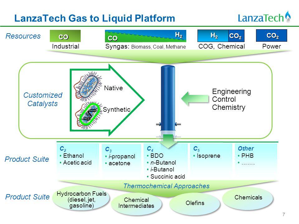 C 4 BDO n-Butanol i-Butanol Succinic acid LanzaTech Gas to Liquid Platform H2H2 H2H2 CO H2H2 H2H2 CO 2 Industrial Syngas: Biomass, Coal, Methane COG, Chemical Power Native Synthetic Engineering Control Chemistry Customized Catalysts C 2 Ethanol Acetic acid C 3 i-propanol acetone C 5 Isoprene Other PHB …….
