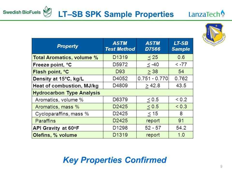 LT–SB SPK Sample Properties 9 Key Properties Confirmed Property ASTM Test Method ASTM D7566 LT-SB Sample Total Aromatics, volume %D1319< 250.6 Freeze point, °CD5972< -40< -77 Flash point, °CD93> 3854 Density at 15°C, kg/LD40520.751 - 0.7700.762 Heat of combustion, MJ/kgD4809> 42.843.5 Hydrocarbon Type Analysis Aromatics, volume %D6379< 0.5< 0.2 Aromatics, mass %D2425< 0.5< 0.3 Cycloparaffins, mass %D2425< 158 ParaffinsD2425report91 API Gravity at 60 o FD129852 - 5754.2 Olefins, % volumeD1319report1.0