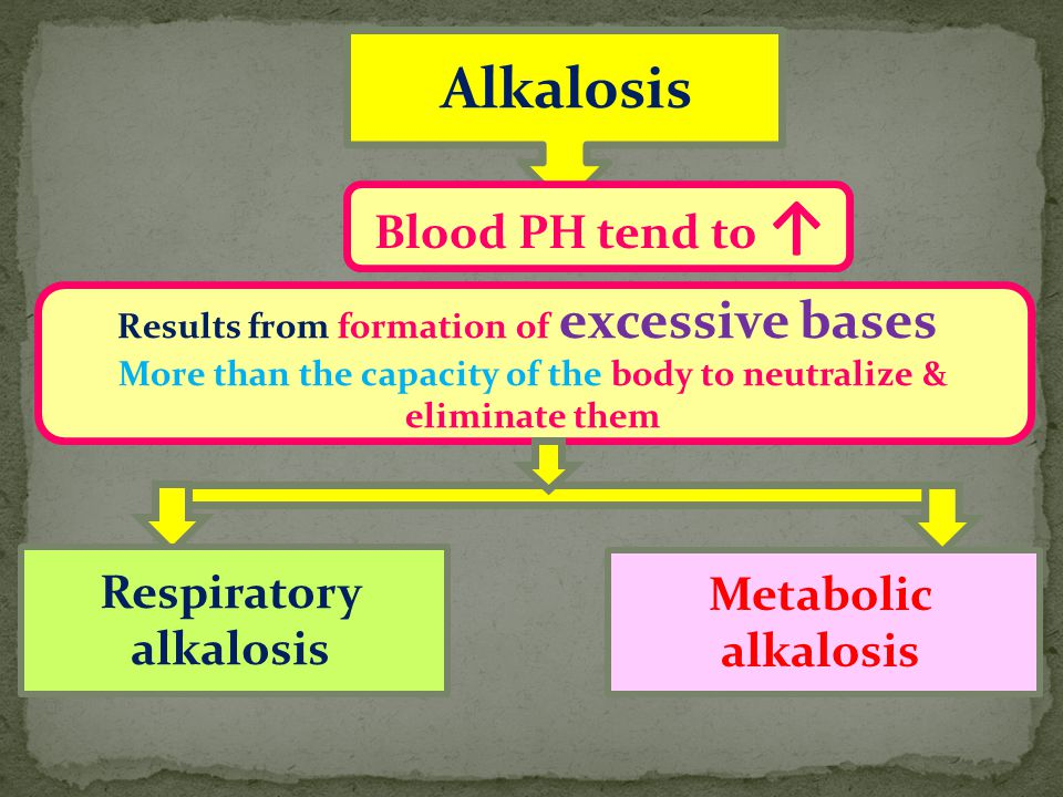 Alkalosis Respiratory alkalosis Metabolic alkalosis Blood PH tend to ↑ Results from formation of excessive bases More than the capacity of the body to neutralize & eliminate them