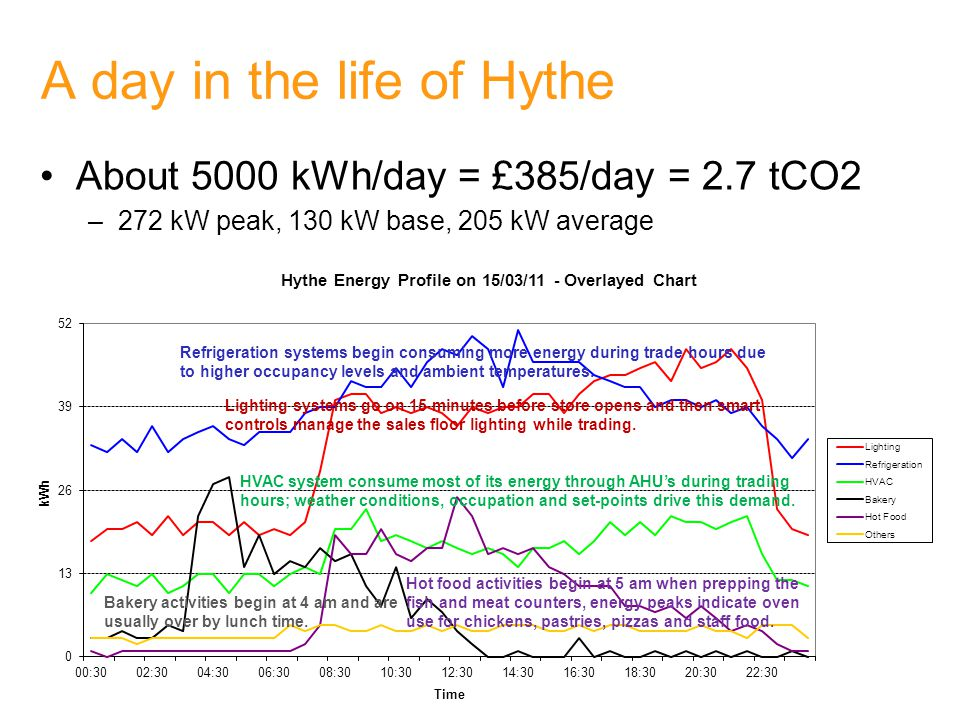 A day in the life of Hythe Load composition –Lighting 32%, Refrigeration 39%, HVAC 10%, Hot Food 8%, Bakery 6%, Others 4%
