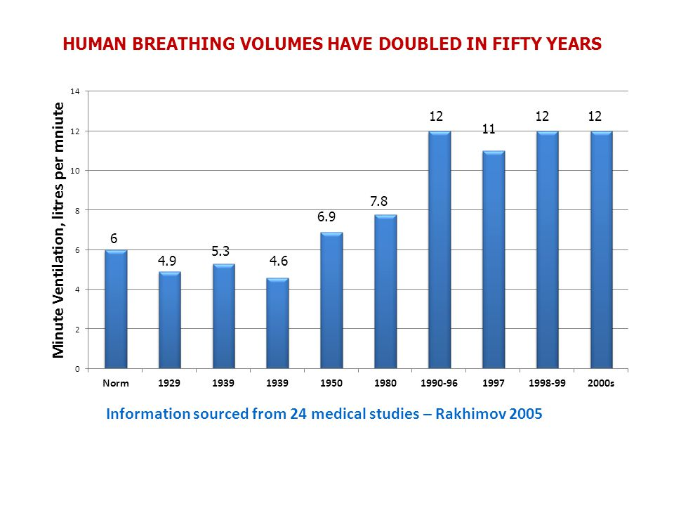 HUMAN BREATHING VOLUMES HAVE DOUBLED IN FIFTY YEARS 6 4.9 5.3 4.6 7.8 6.9 12 11