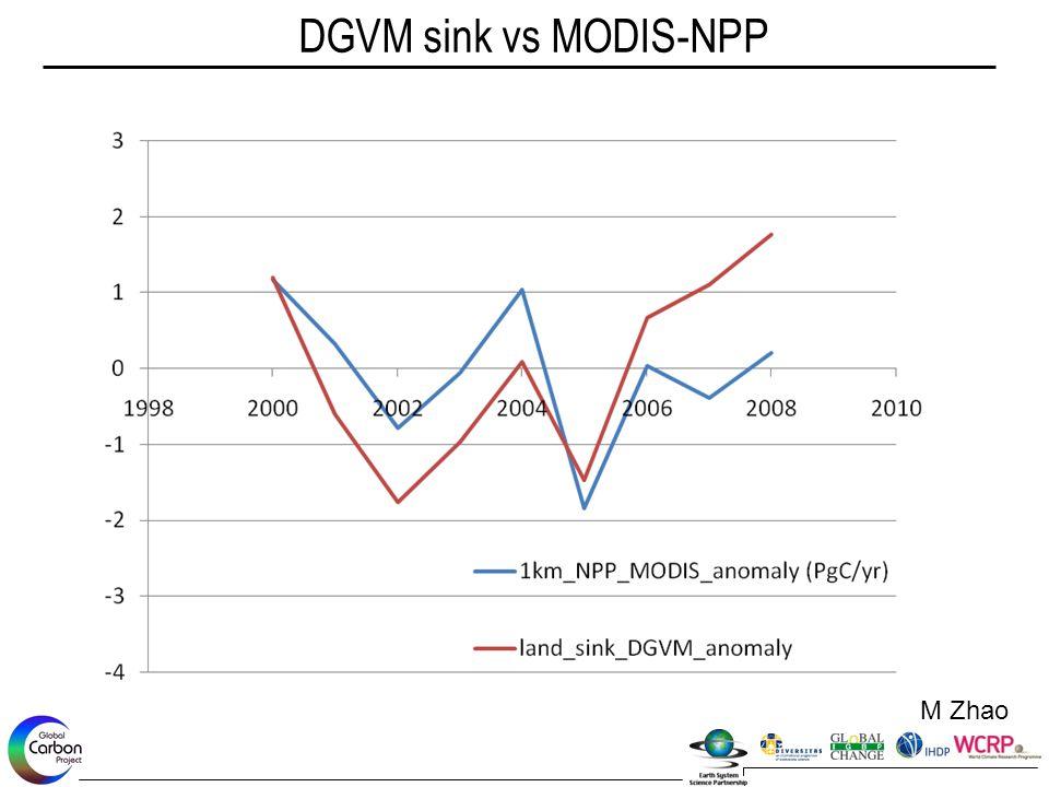 DGVM sink vs MODIS-NPP M Zhao