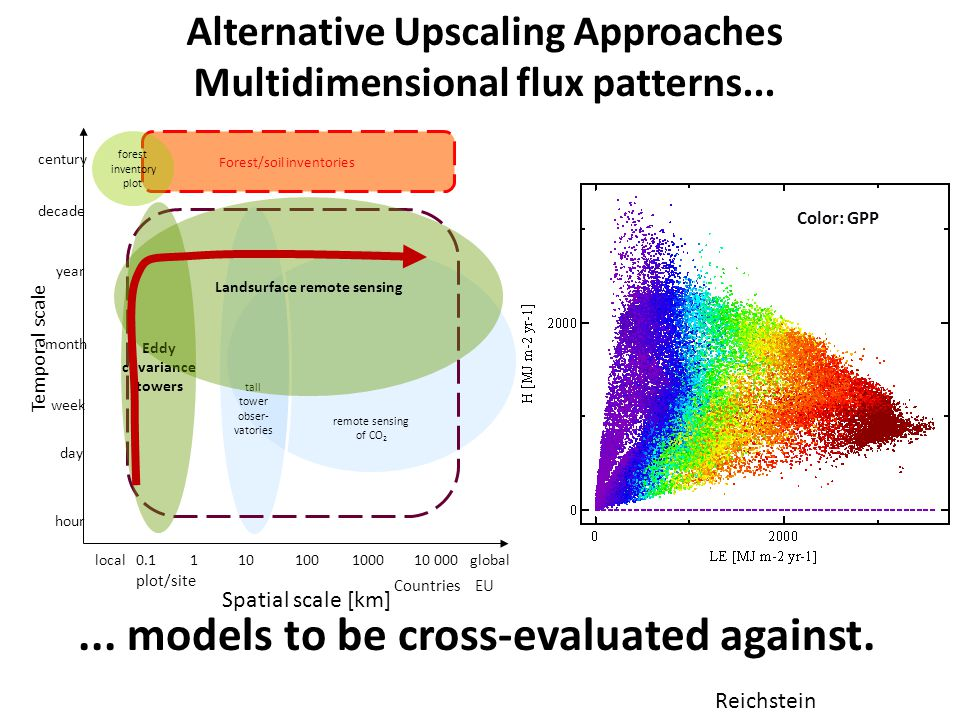 Alternative Upscaling Approaches Multidimensional flux patterns... Color: GPP... models to be cross-evaluated against. Reichstein remote sensing of CO