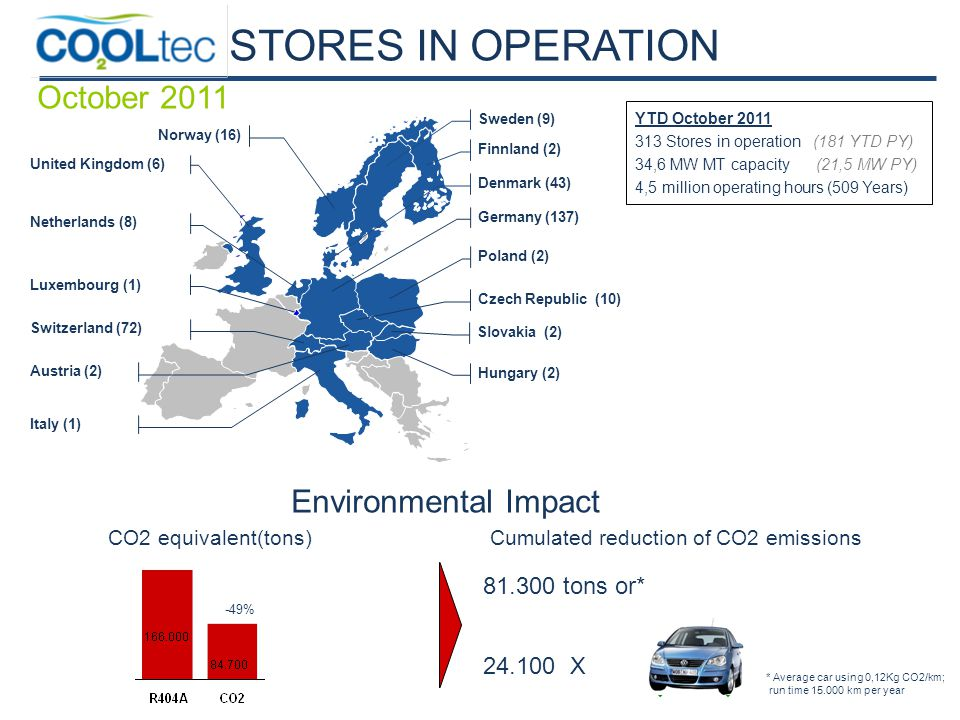 -49% CO2 equivalent(tons) Cumulated reduction of CO2 emissions 81.300 tons or* 24.100 X Environmental Impact * Average car using 0,12Kg CO2/km; run time 15.000 km per year STORES IN OPERATION October 2011 Denmark (43) Switzerland (72) Germany (137) Luxembourg (1) Austria (2) United Kingdom (6) Norway (16) Hungary (2) Netherlands (8) Sweden (9) Czech Republic (10) Poland (2) Finnland (2) Slovakia (2) Italy (1) YTD October 2011 313 Stores in operation (181 YTD PY) 34,6 MW MT capacity (21,5 MW PY) 4,5 million operating hours (509 Years)