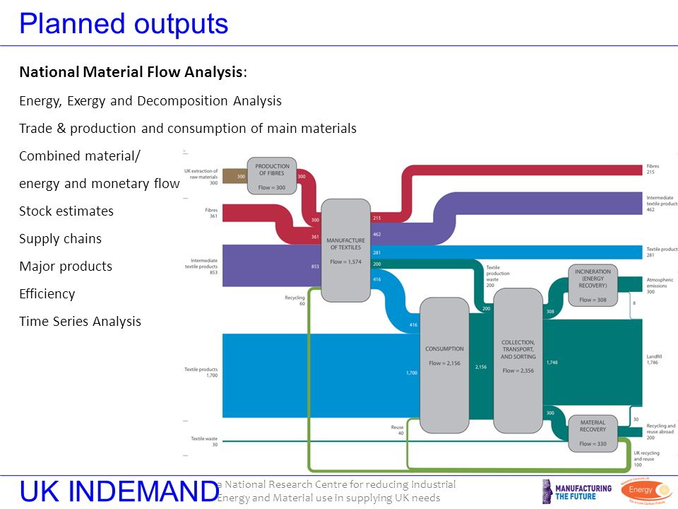 UK INDEMAND a National Research Centre for reducing Industrial Energy and Material use in supplying UK needs Planned outputs National Material Flow Analysis: Energy, Exergy and Decomposition Analysis Trade & production and consumption of main materials Combined material/ energy and monetary flow Stock estimates Supply chains Major products Efficiency Time Series Analysis